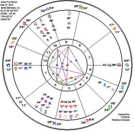 Aries 2013 Full Moon Astrolgy Chart - Sun Venus Conjunciton