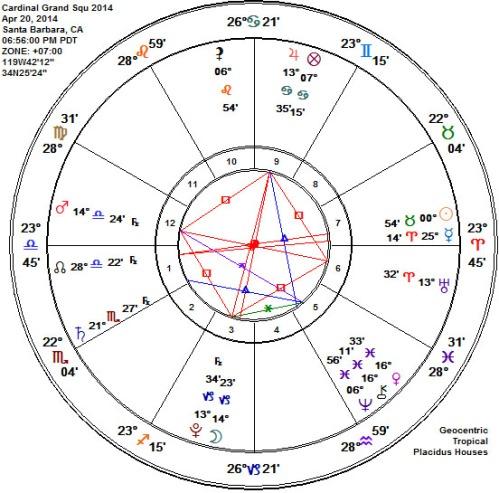 Cardinal Grand Square 2014 Moon's last aspect  square Mars