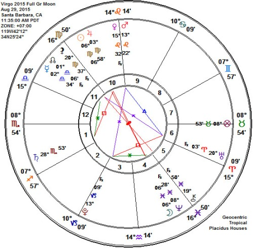 Virgo 2015 Full Grain Moon Astrology Chart