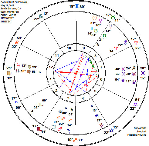 Gemini 2016 Full Grass Blue Moon Wesak Astrology Chart