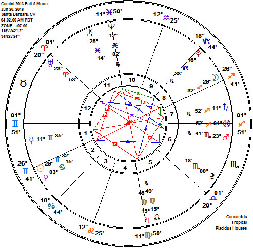 Gemini 2016 Full Strawberry Moon Astrology Chart