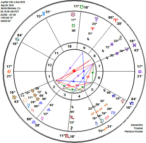 Jupiter into Libra 2016 Astrology Chart