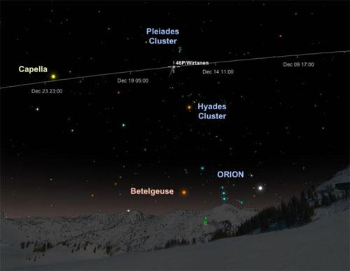Sagittarius 2018 Comet 46P Wirtanen Fazekas