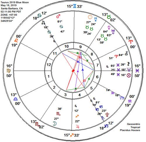 Taurus 2019 Wesak Buddha Full Seasonal Blue Flower Moon Scorpio