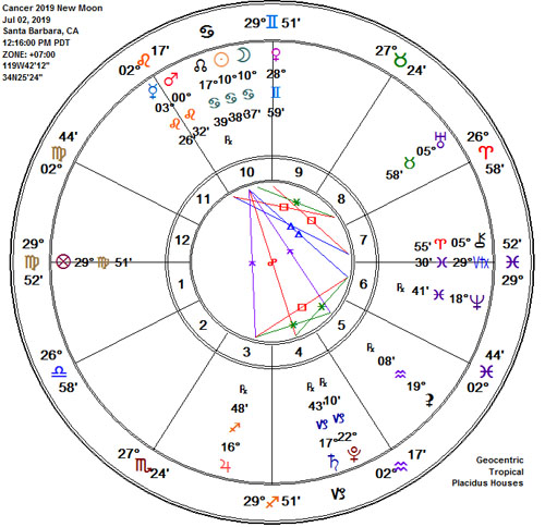 Cancer 2019 Solar Eclipse New Moon Astrology Chart