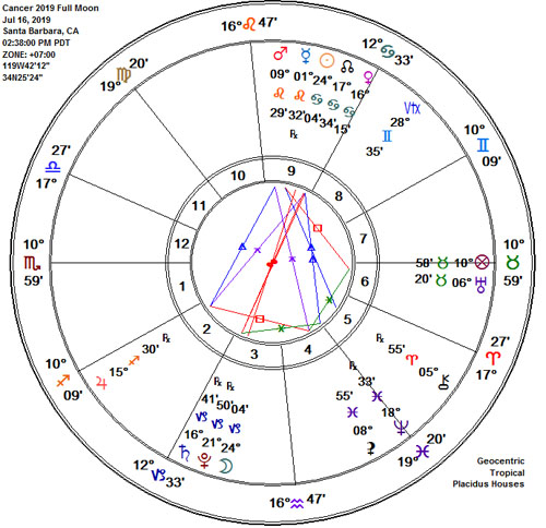 Capricorn Cancer Lunar Eclipse Full Buck Moon Astrology Chart