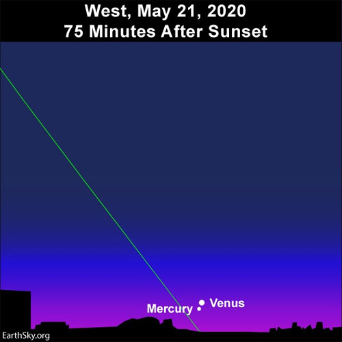 May 21, 22 Mercury Venus Closest 2020